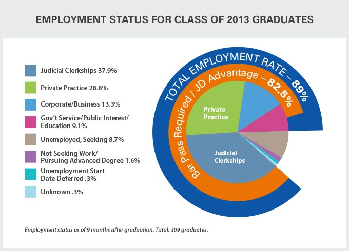 Employment Status for class of 2013 Graduates