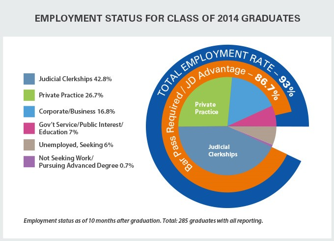 Employment Status for Class of 2014 Graduates