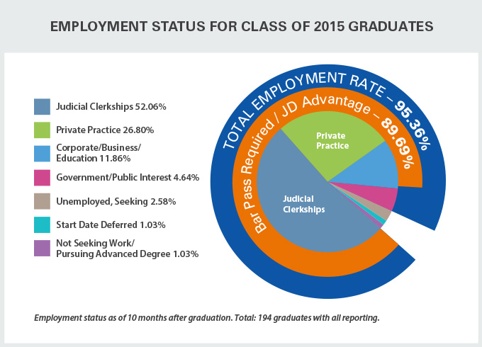 Law Employment Status for Class of 2015 Graduates