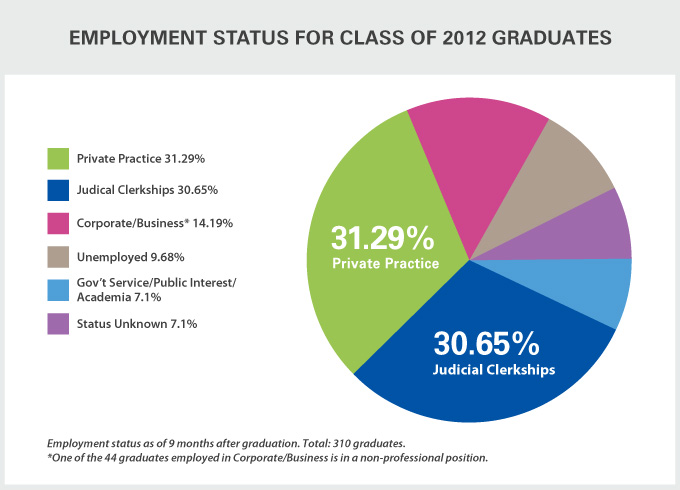 Employment Status for Class of 2012 Graduates