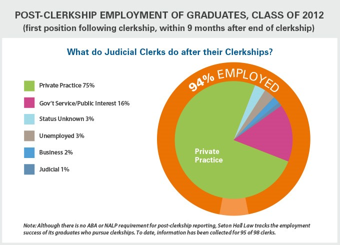 Post-Clerkship Employment of Graduates, Class of 2012