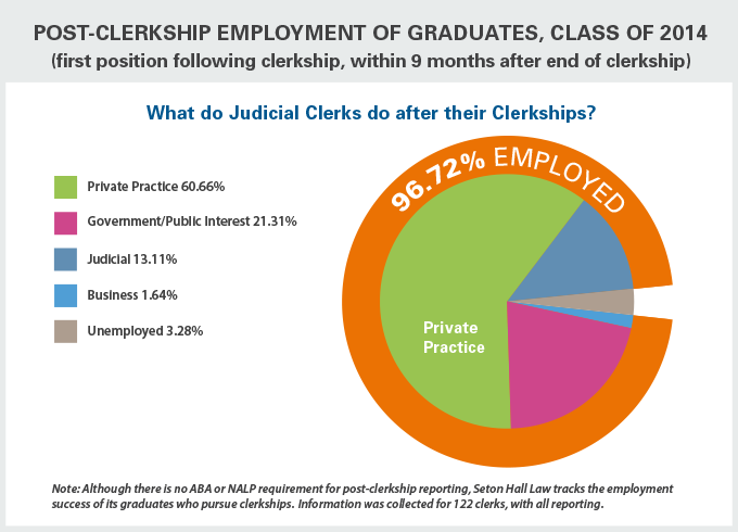 Post-Clerksip Employment of Graduates, Class of 2014
