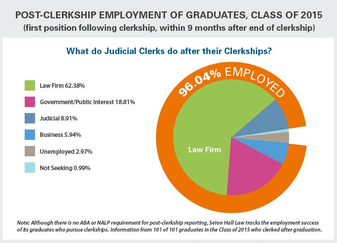 Post-Clerksip Employment of Graduates, Class of 2015