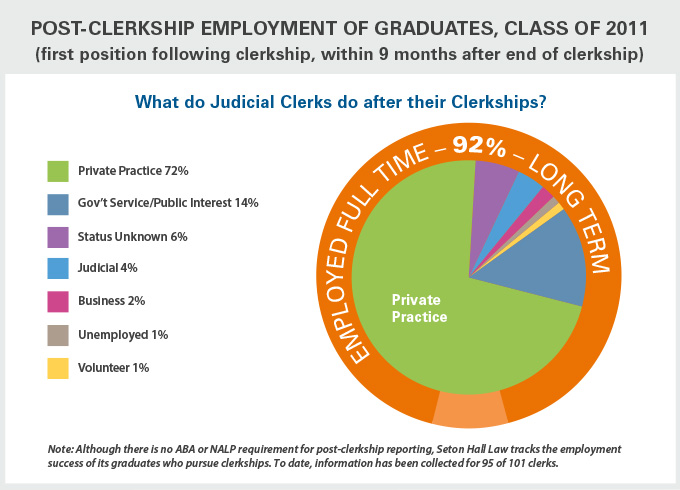 Post-Clerksip Employment of Graduates, Class of 2011