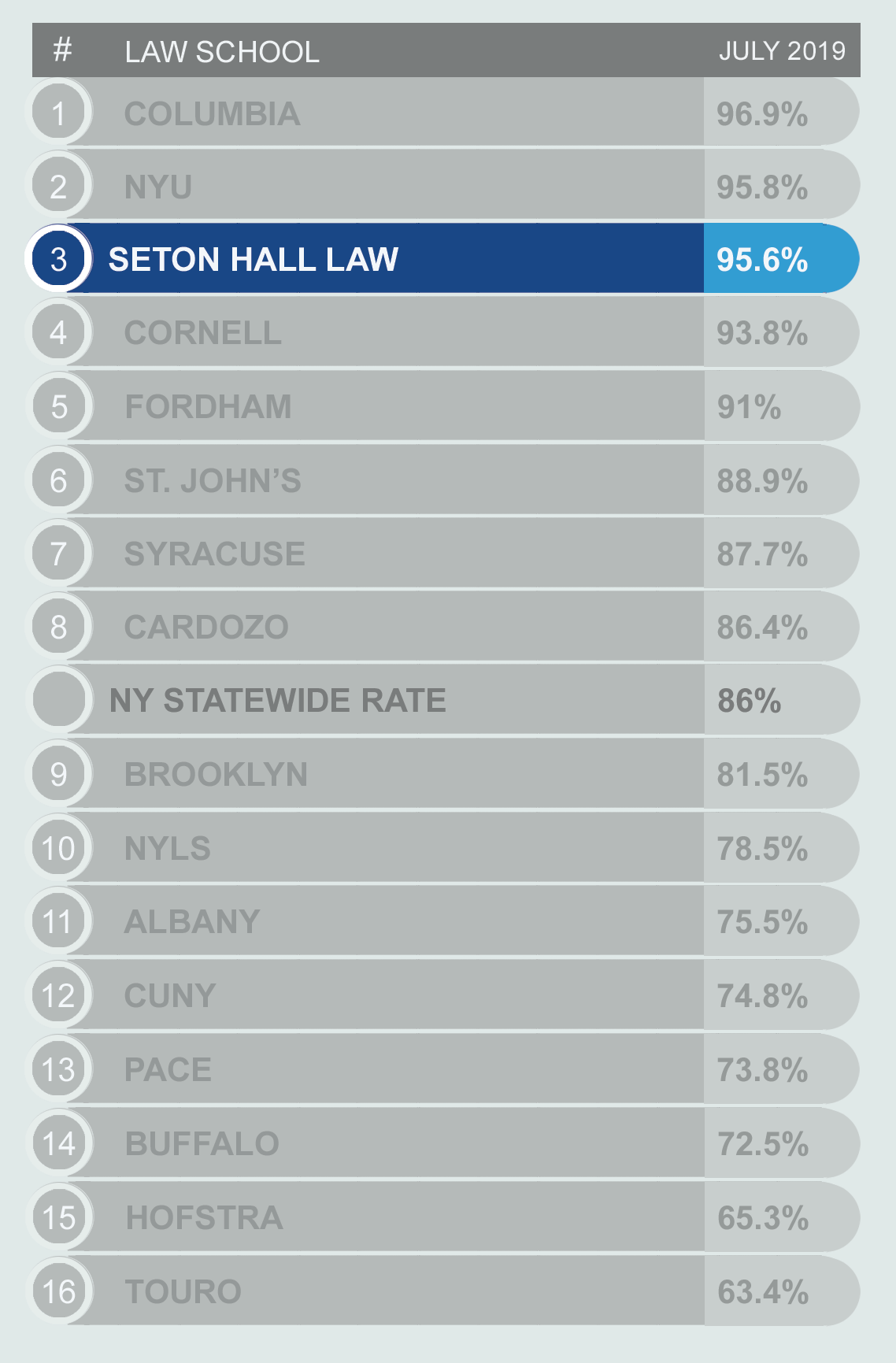 New York Bar Exam Pass Rates (2019)