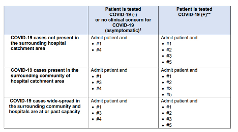 Table with guidance for careing for patients received from hospitals.