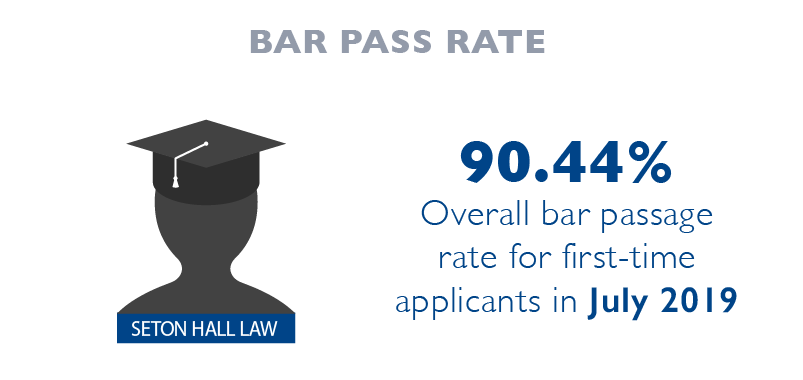 Seton Hall Law class of 2017's overall bar passage rate for first-time applicants in July 2017 was 87.4%.  The graduates again exceeded state averages in NY and NJ. In NJ, 85.6% (state average is 73.71%) and NY 95.8% (state average is 86%.