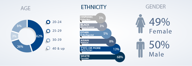 Age, Ethnicity, and Gender: Matriculant ages were between 20-24 (60%), 25-29 (26%), 30-39 (10%), and 40 and up (4%). Matriculant ethnicity includes white (69%), two or more ethnic groups (10%), asian (7%), hispanic or latino (4%), black (5%), and other (5%). Gender among matriculants was 48% women and 52% men.
