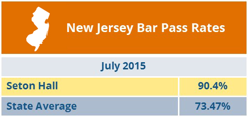 New Jersey Bar Pass Rates - Seton Hall Law 90.4%