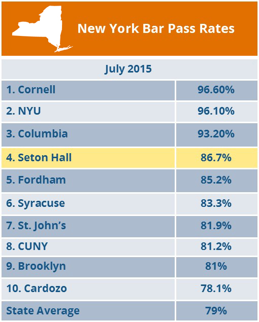 New York Bar Pass Rates - Seton Hall Law 86.7%