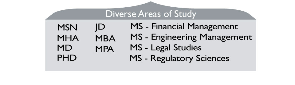 Diverse areas of study students entered with include degrees in MSN, MHA, MD, PHD, JD, MBA, MPA, MS in Financial Management, MS in Engineering Management, MS in Legal Studies, and MS in Regulatory Sciences.